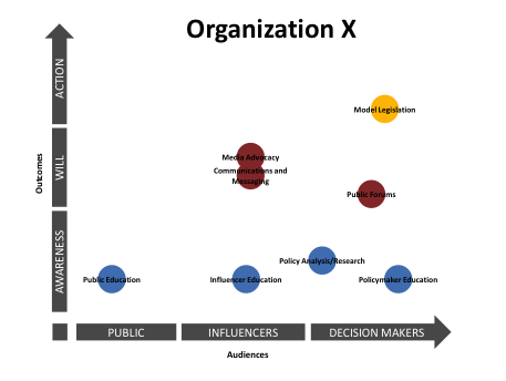 "Fig. 4: Each ""bubble"" above represents an advocacy strategy used by Organization X. Blue bubbles represent awareness-building strategies, red show will-building, and yellow denote action strategies."