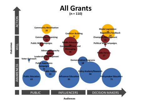Fig. 5: Across all the grants in this campaign, you can quickly see by the bubble size that certain strategies were prioritized: specifically, grantees used awareness-building strategies most often. These charts allowed the funder to quickly grasp the breadth and depth of the advocacy work in their campaign.