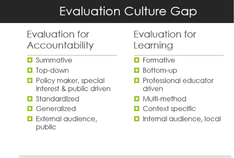 Mathison's notion of the Evaluation Culture Gap
