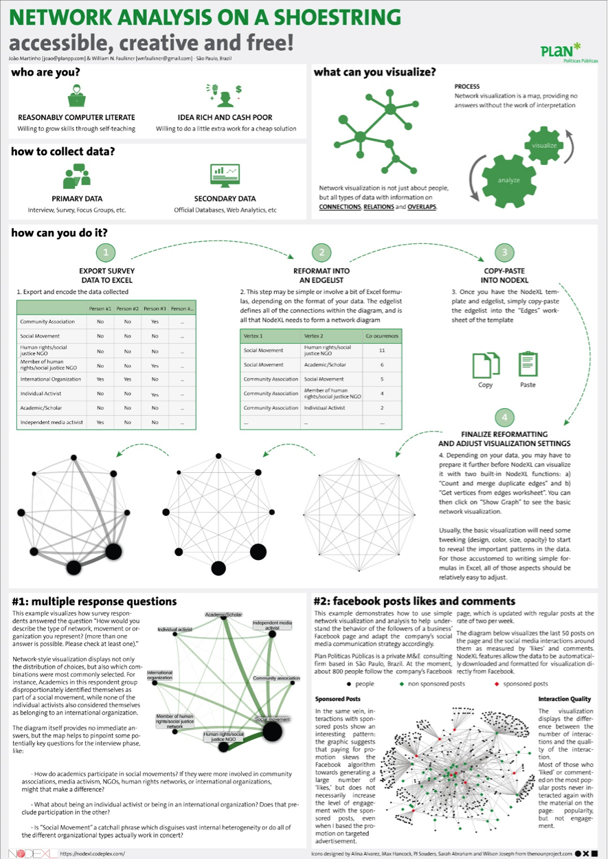 Visualization aea365 heres a larger pdf of this poster network analysis on a shoestringaea2014 pronofoot35fo Images