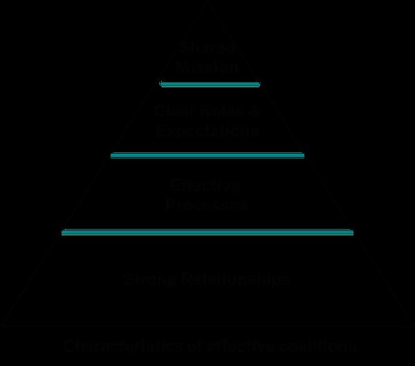 Courtney's pyramid