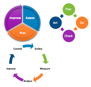 Continuous improvement aea365 in 2012 the david p weikart center for youth program quality released the results of an empirical study to test the impact of their continuous improvement freerunsca Choice Image