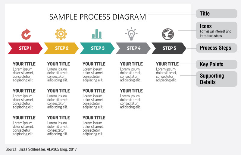 Dvr tig week designing digestible diagrams by elissa schloesser it is similar in structure to what you might use for a logic model this diagram could be recreated in word or powerpoint in a table with invisible borders ccuart Choice Image