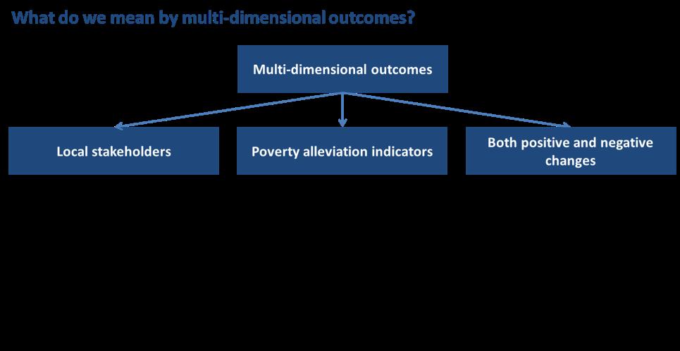 Social Impact Measurement Aea365