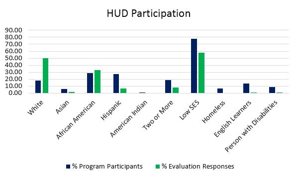 HUD Participant Data Comparison