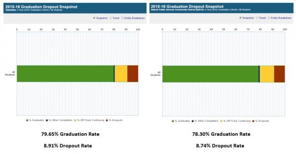 2015-16 Graduation and Dropout Rates