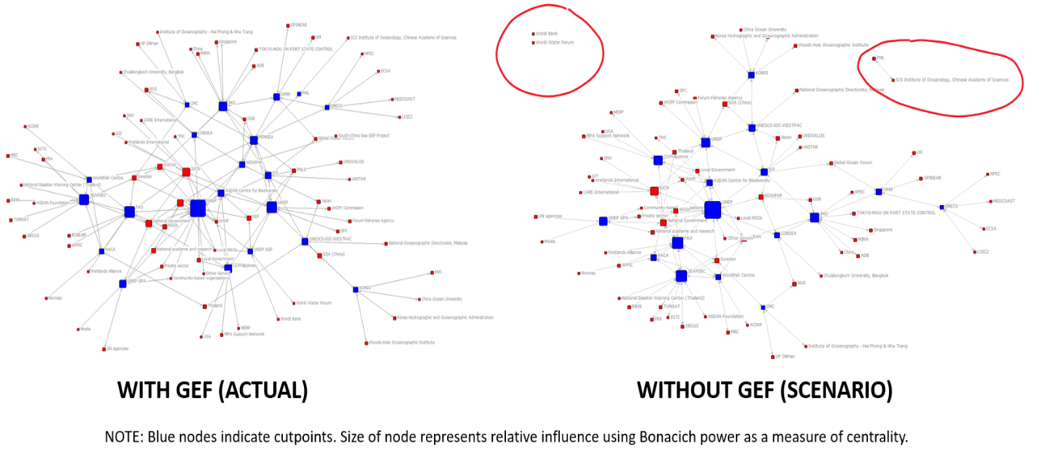 SNA diagram with and without GEF