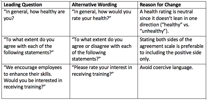 Leading questions alternative wording, reason for change table