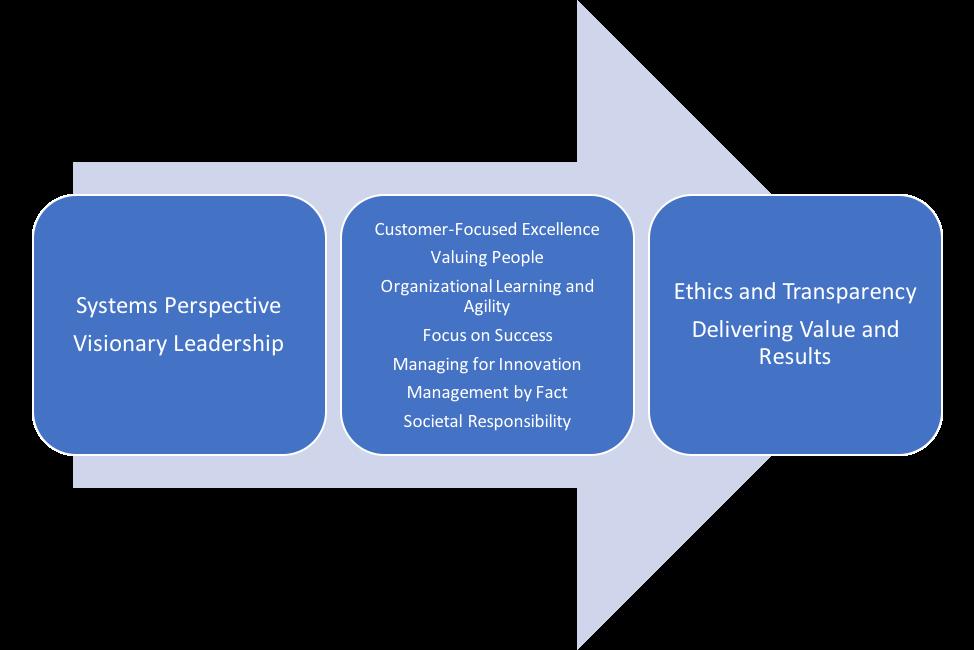 Baldrige Excellence Framework.