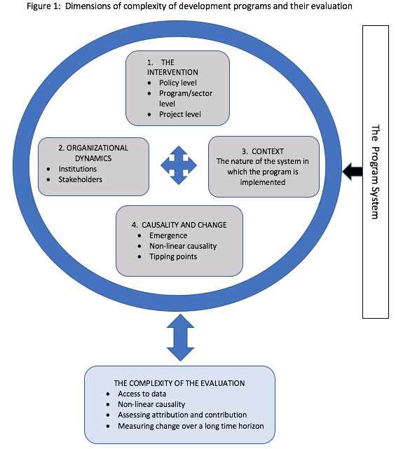 Fig 1: Dimensions of complexity of development programs and their evaluation