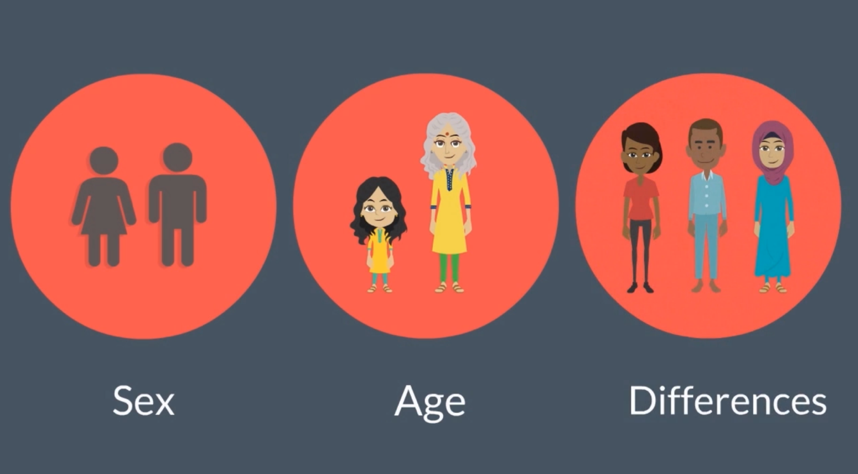 Sex, Age, Differences graphic