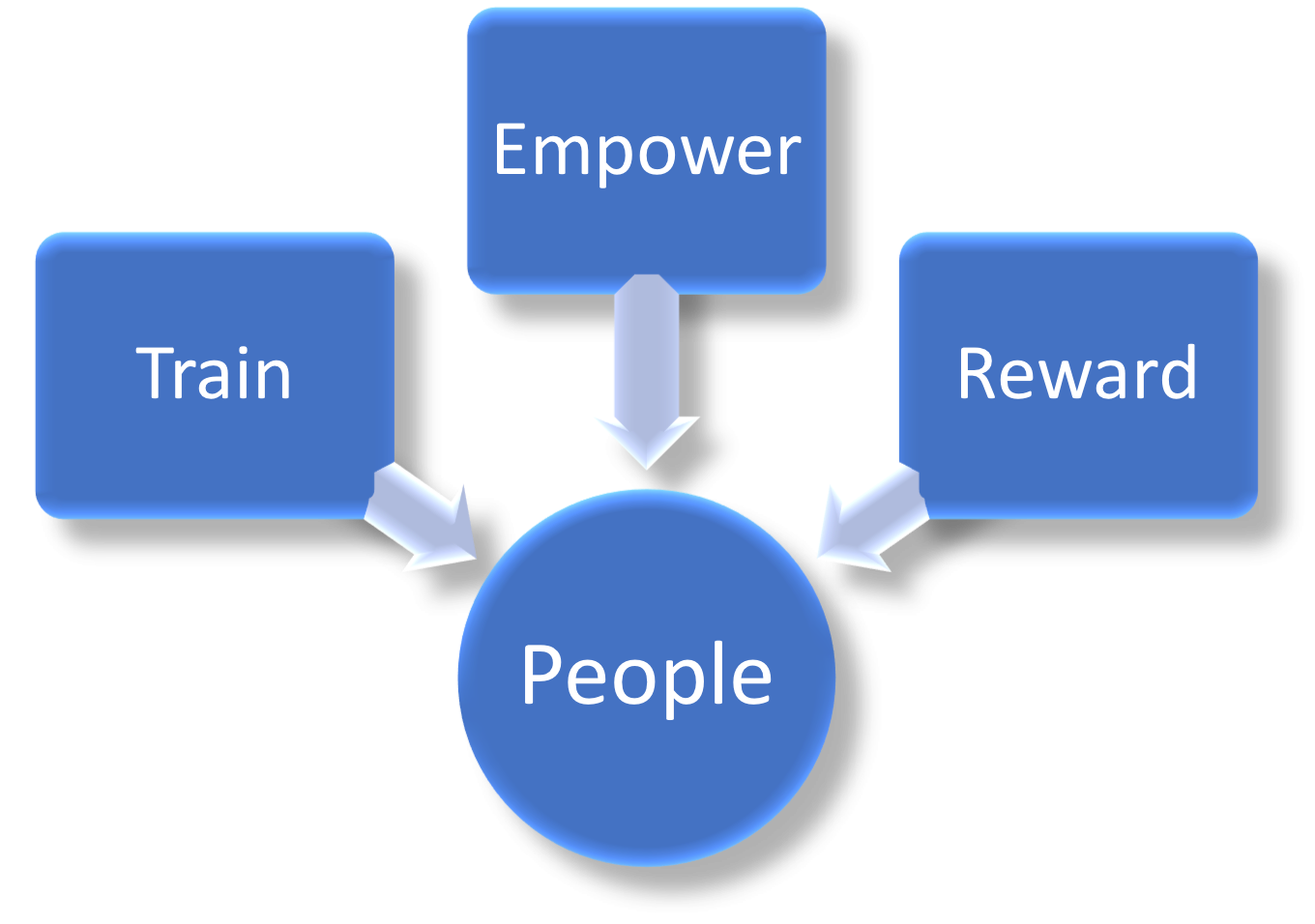 Train, Empower, Reward People diagram