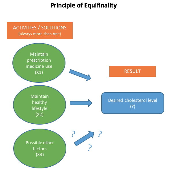 Concept map of Principle of Equifinality