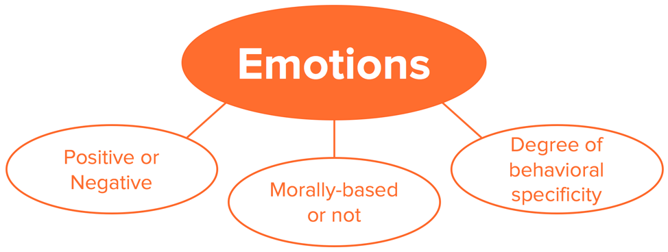 emotions diagram