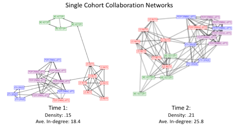 Single Cohort Collaboration Networks diagram